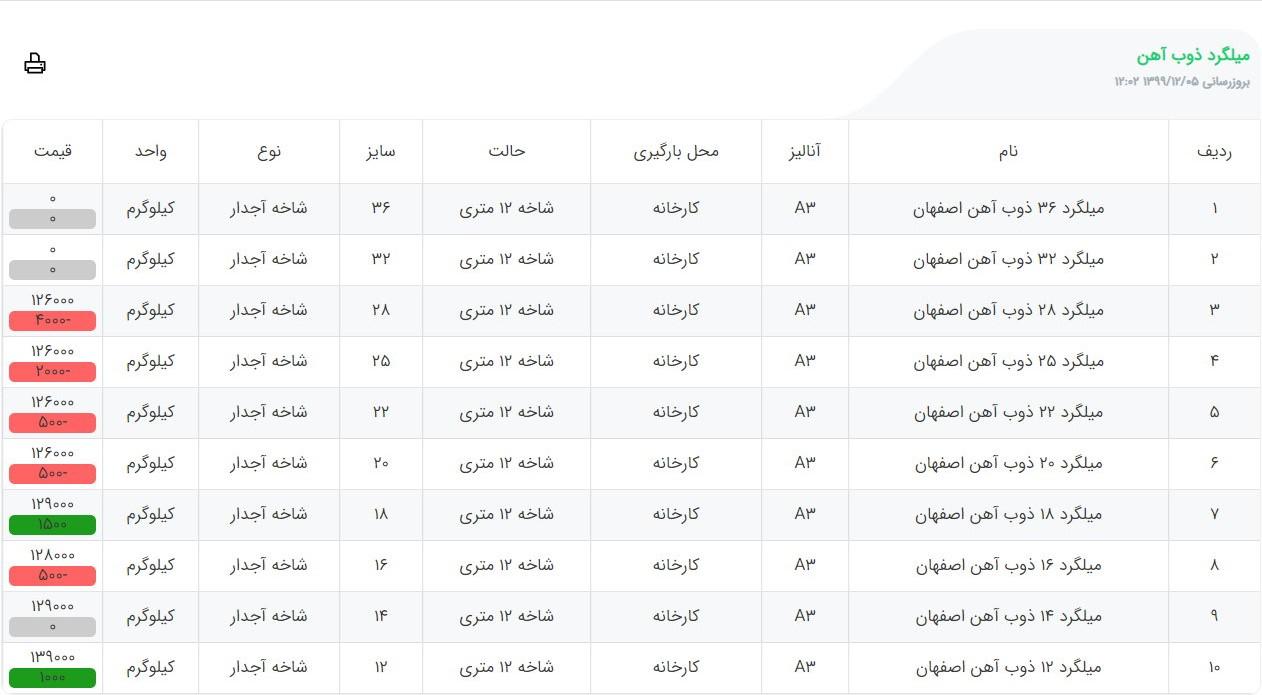 قیمت زنده میلگرد اصفهان