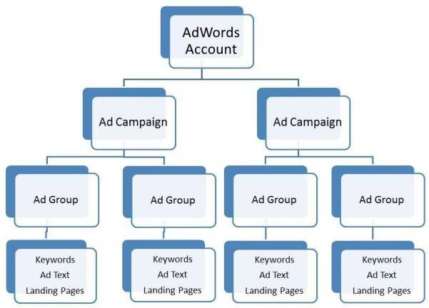 ساختار بهینه تبلیغات گوگل